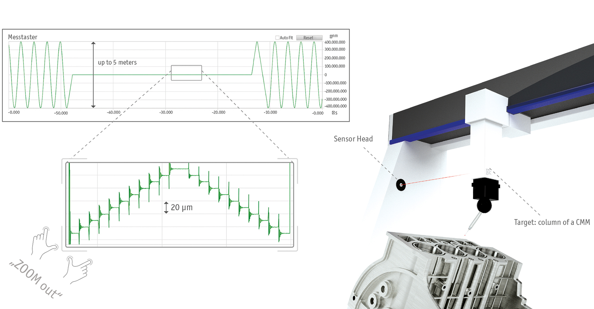sensorics, applications, motion tracking in coordinate measurement machines