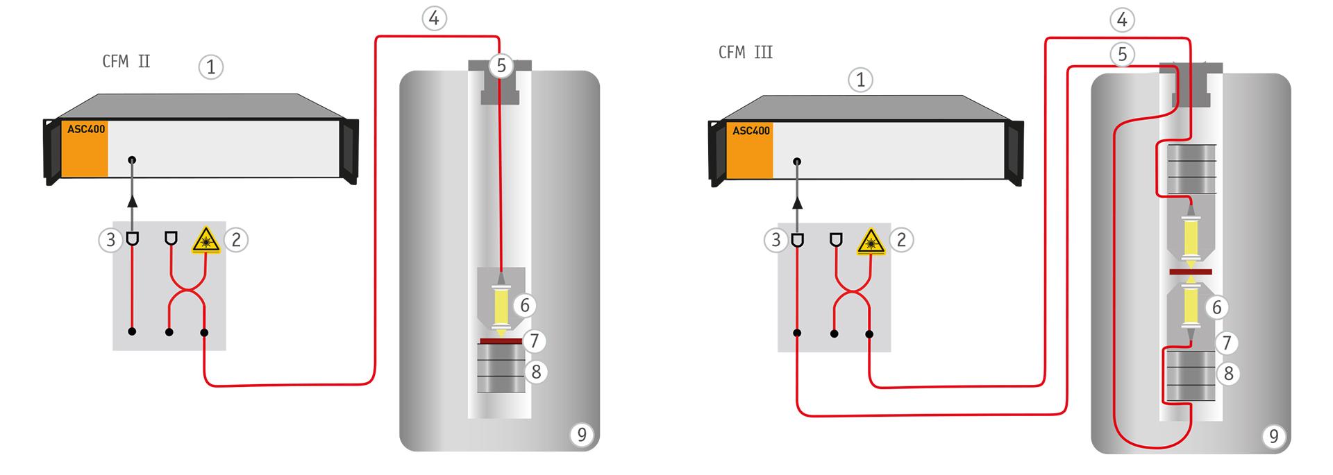 fundamentals, cfm fiber based setup