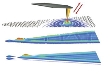 nanoscale analytics, fields of applications, nanoscale analysis of 2D materials