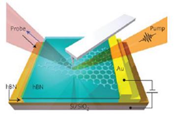nanoscale analytics, fields of applications, nanoscale ultrafast pump probe