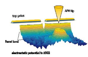 mic-fundamentals-scanning-gate-microscopy.png