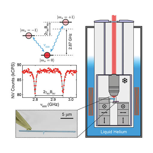 Quantitative Nanoscale Vortex Imaging of Superconductors attoAFM CFM oder CSFM  attoLIQUID