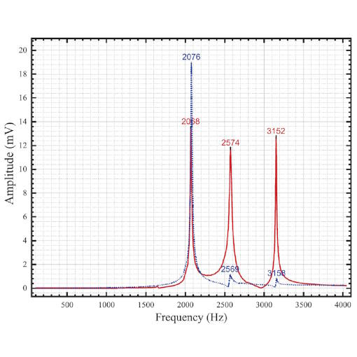Resonance Frequency of an ANSxy50 made of titanium Nanopositioner ANSxy50