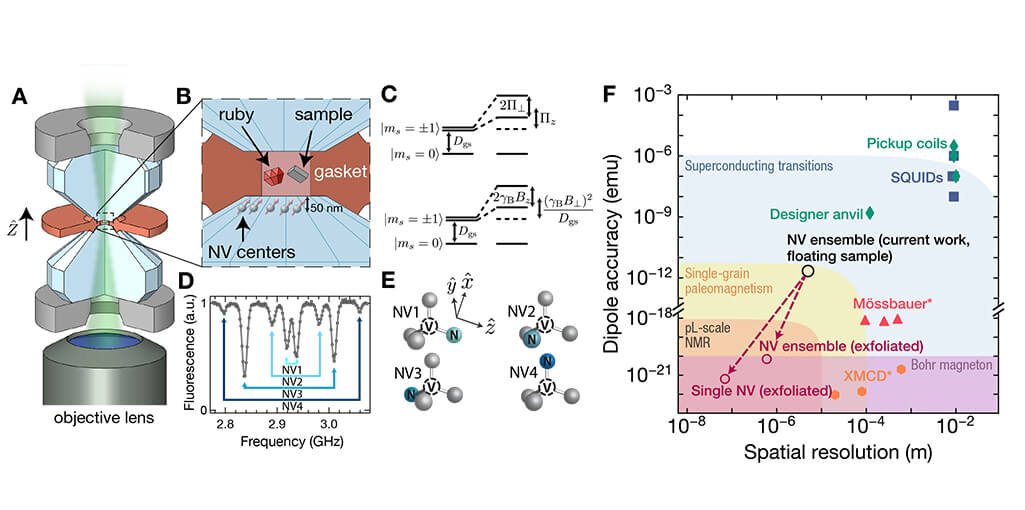 A nanoscale quantum sensor at high pressures optical cryostat cryostat attoDRY800