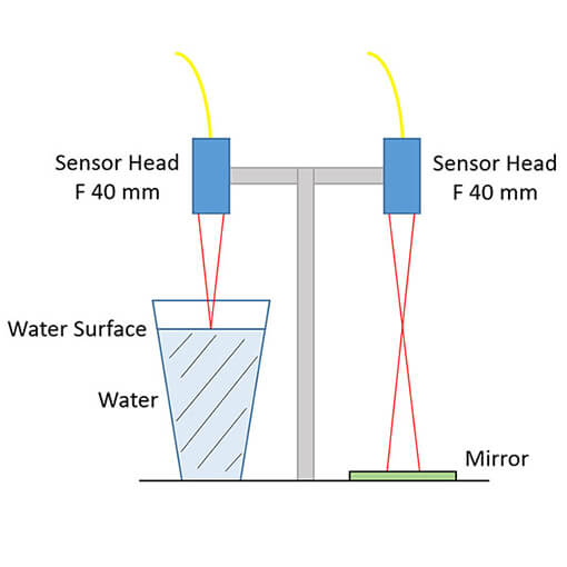 Measuring Water Surface Displacements made with the displacement sensor