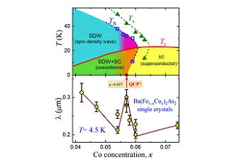 Probing Quantum Phase Transition inside Superconducting Dome attoAFM CFM  attoLIQUID1000